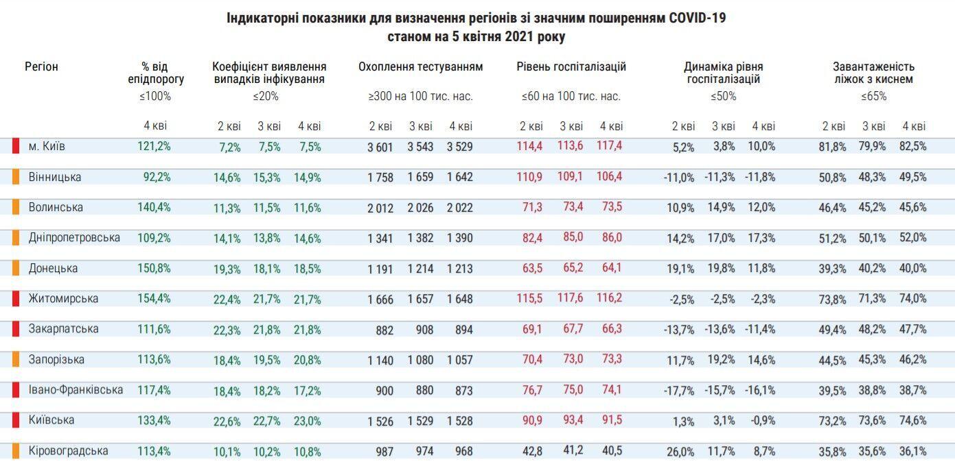 Распределение регионов Украины на зоны карантина
