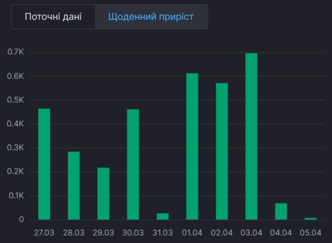За сутки в Киеве выздоровели всего 7 человек.