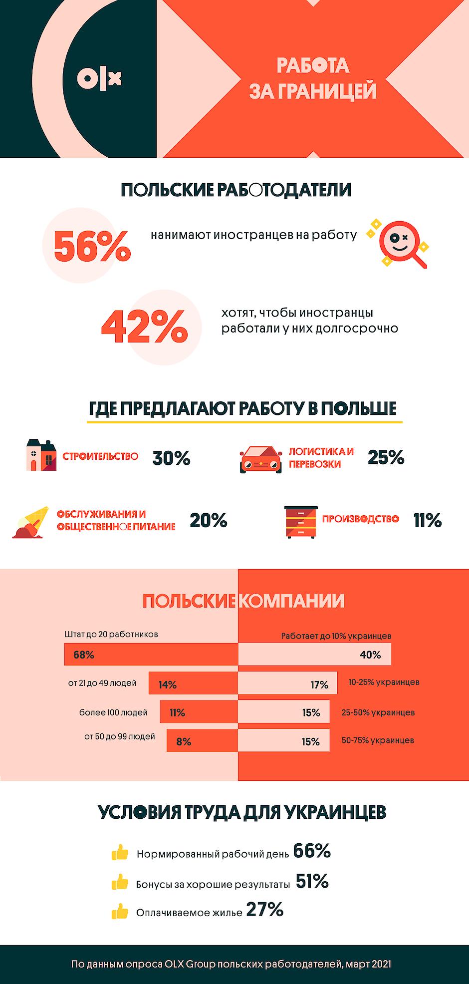 Что предлагают польские работодатели