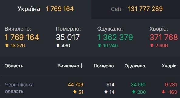 Дані щодо коронавірусу в Чернігівській області