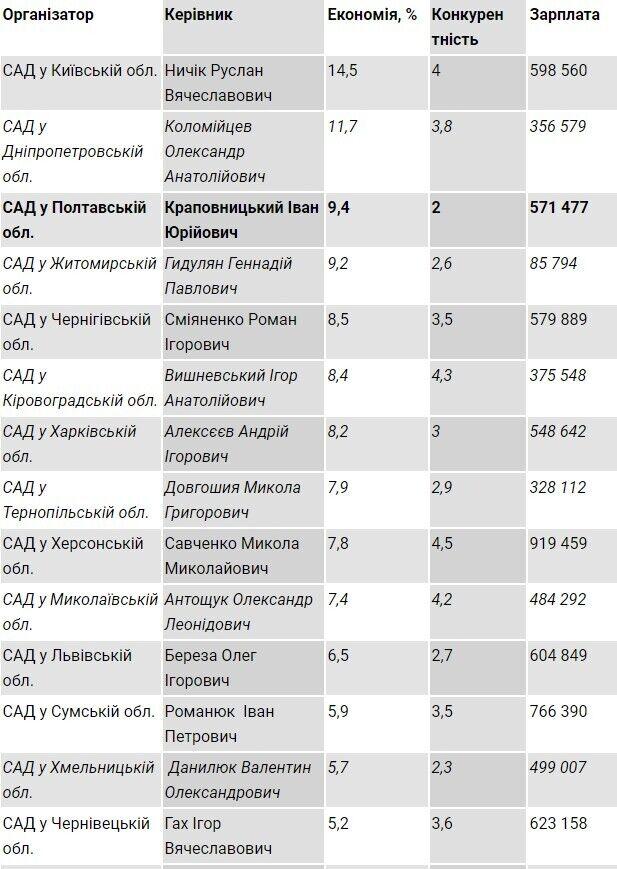 Премия в 627 тыс. грн: четырем руководителям Службы автодорог выписали огромные суммы