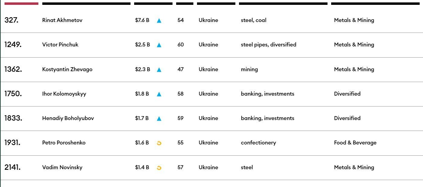 Forbes опубликовал список самых богатых людей планеты: кто из украинцев в него попал