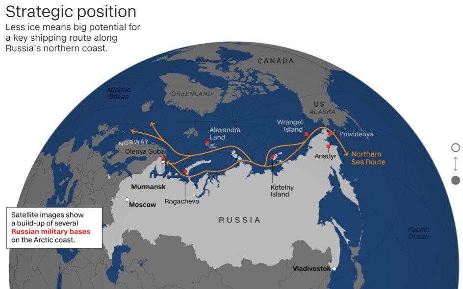 Стратегические позиции РФ сейчас.