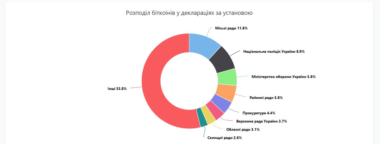 В Україні чиновники задекларували біткоїнів на 75 млрд гривень