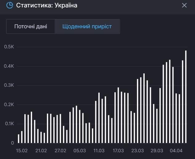 Статистика по росту числа больных