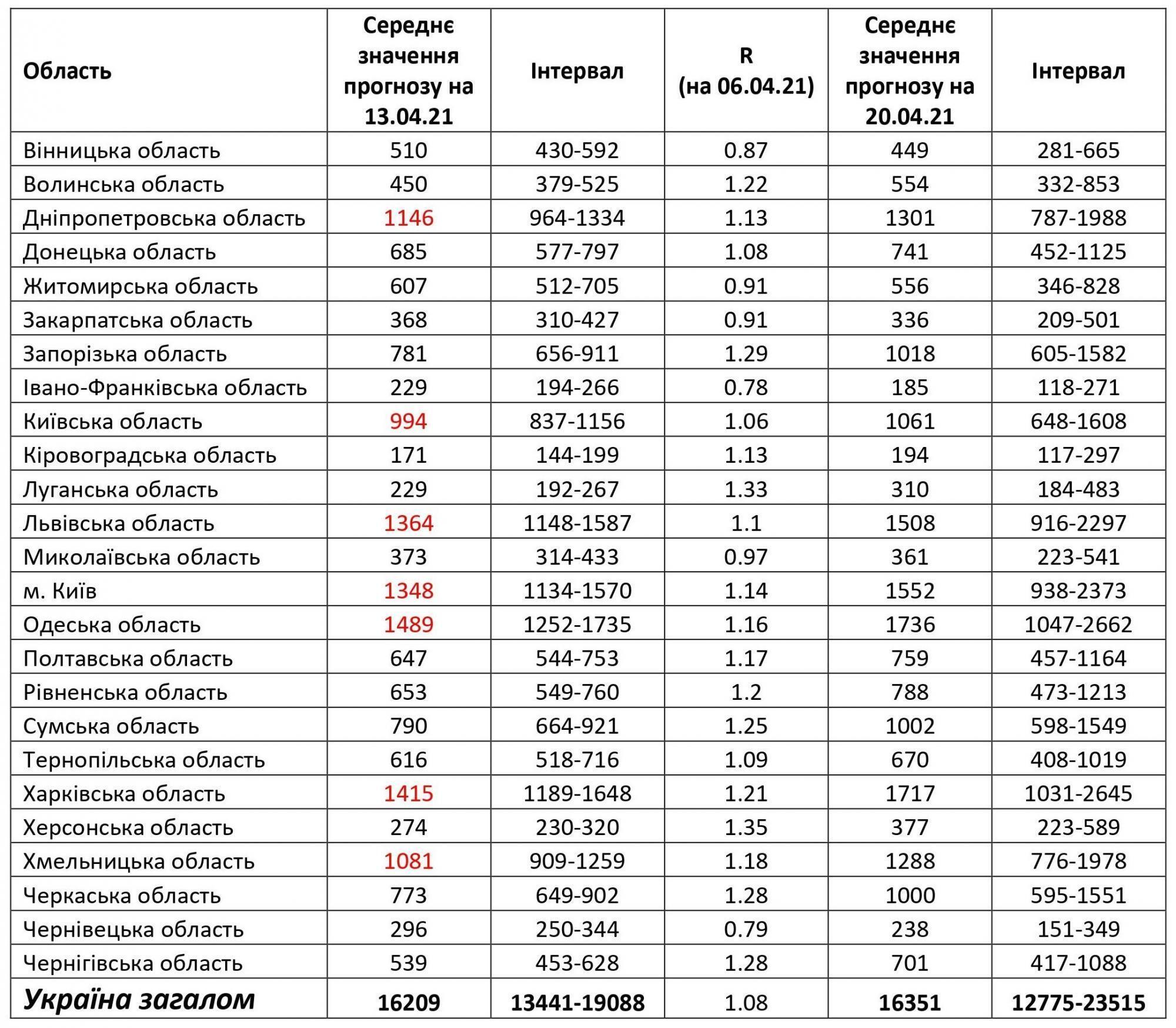 Прогноз по распространению коронавируса в Украине