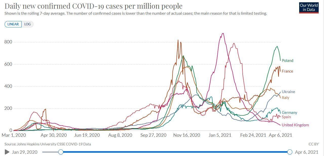 Рост ежедневного количества подтвержденных случаев COVID-19 в Украине на фоне других европейских стран