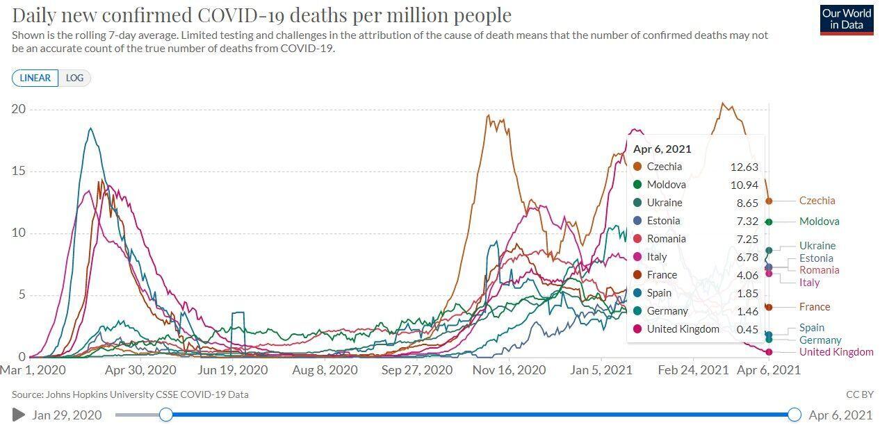 Рост ежедневного количества подтвержденных случаев COVID-19 в Украине на фоне других стран Европы
