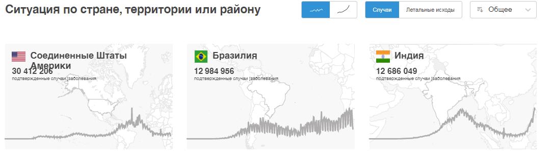 Дані щодо окремих країн