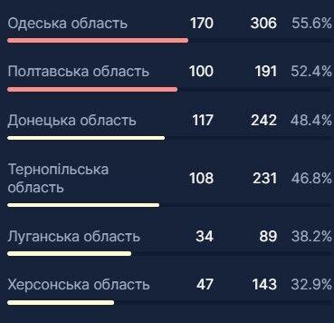 В Україні зафіксували рекорд госпіталізацій через COVID-19: у яких регіонах місць найменше