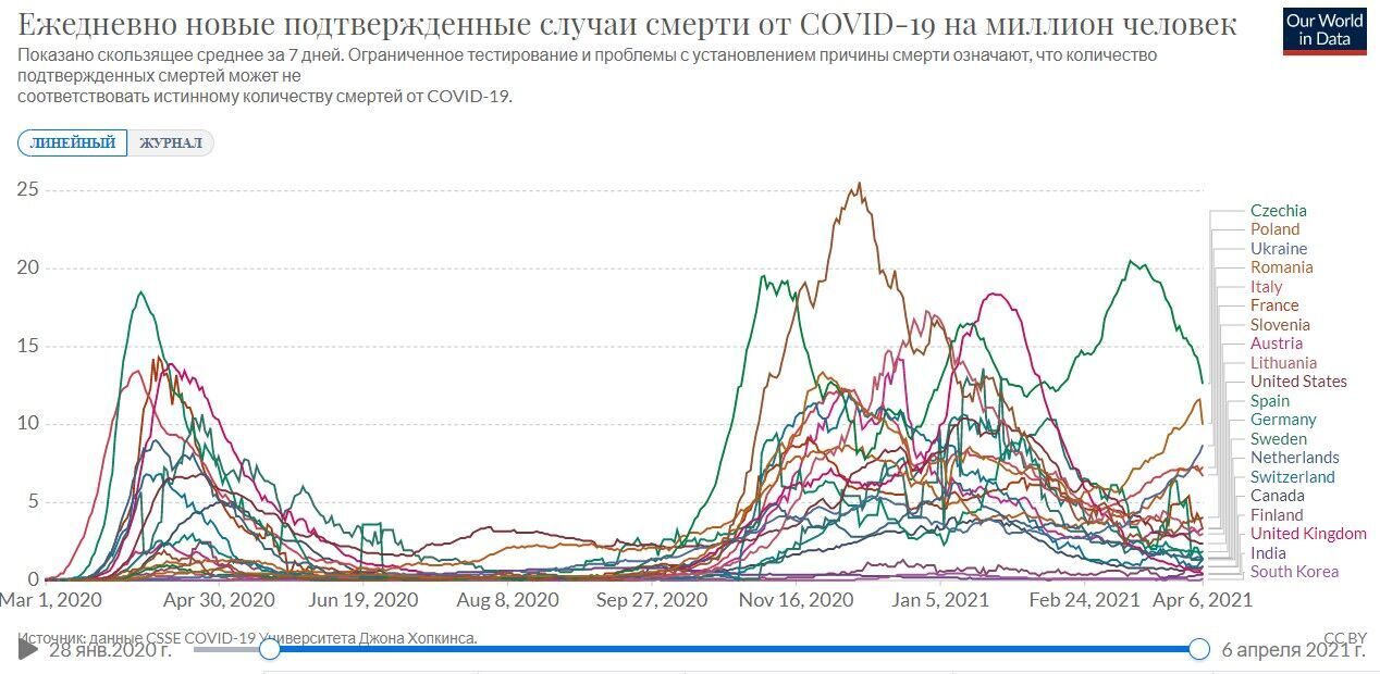 Украина на графике стран мира по летальности от коронавируса