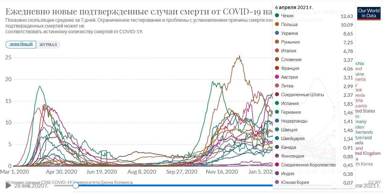 Показатель смертности от коронавируса в Украине на 1 млн жителей