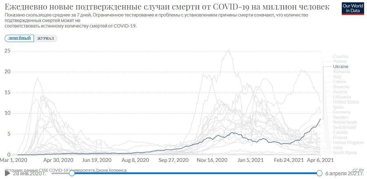 В Украине зафиксирован рост смертности от коронавируса