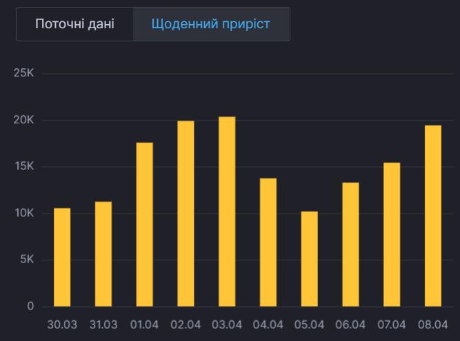 Щоденний приріст хворих в Україні.