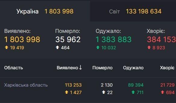 Дані щодо коронавірусу в Харківській області
