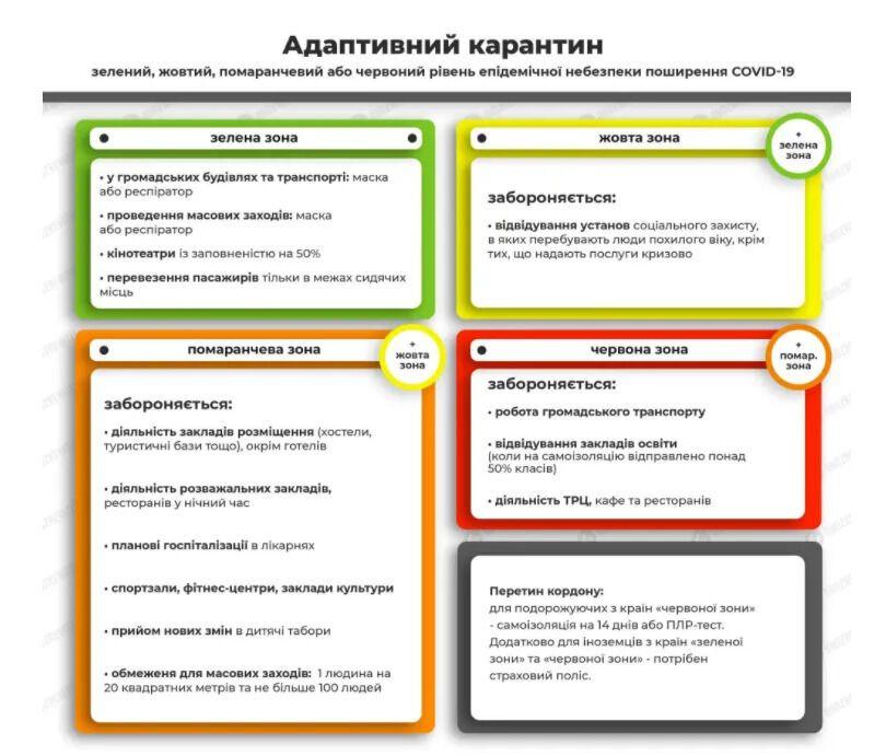 Херсонська область і ще три міста в Україні посилили карантин: що заборонили