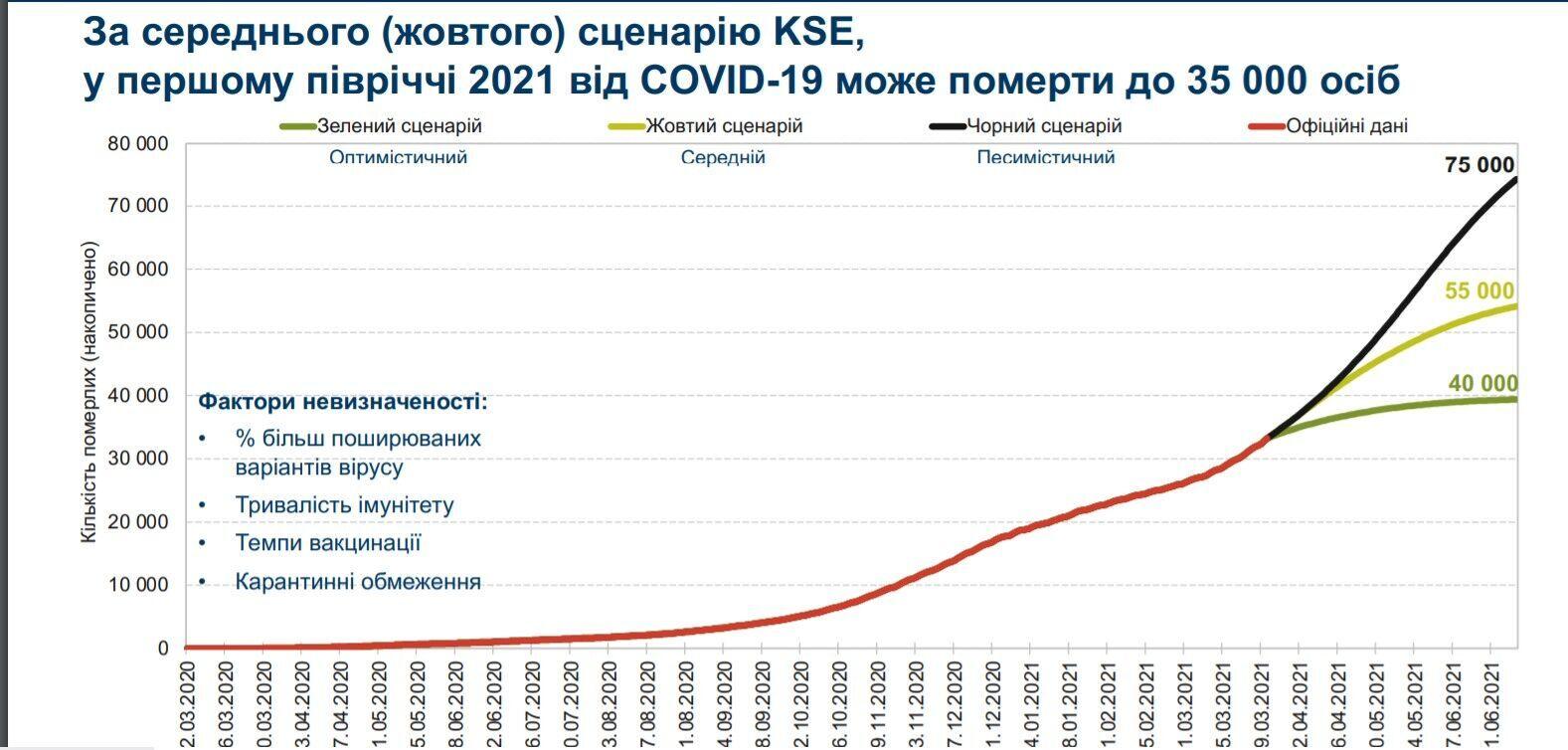 В Україні злетіла смертність від коронавірусу: за кілька місяців можуть загинути ще 40 тис. осіб