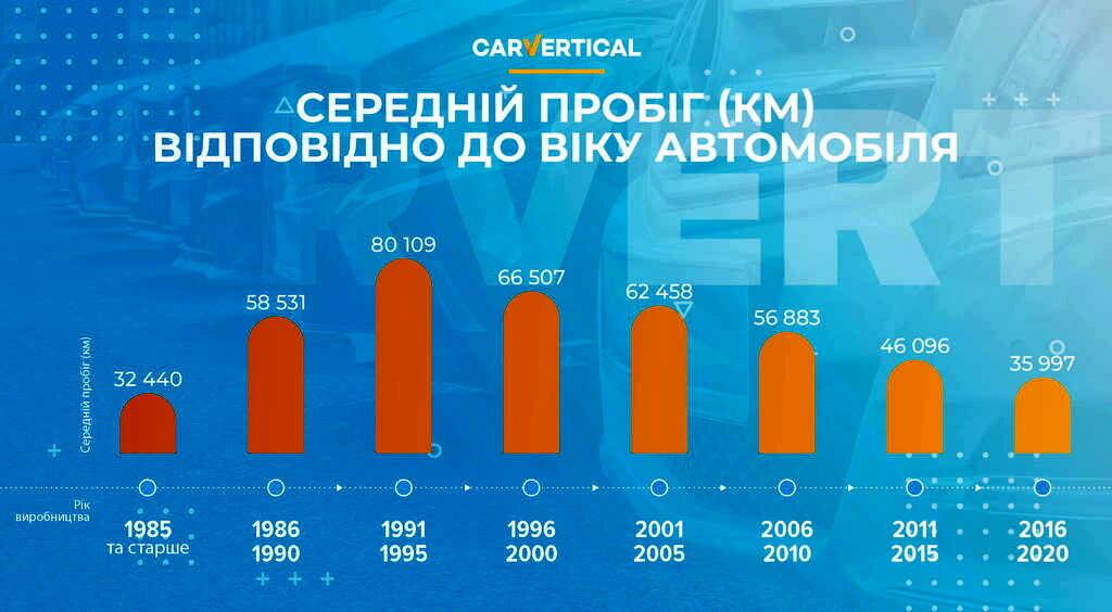Дослідження показують, що машини, виготовлені у 1991-95 роках, скручують найчастіше