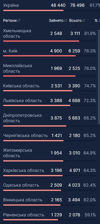 Кількість госпіталізацій за регіонами