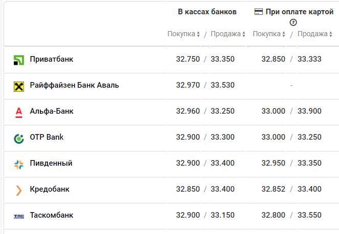 Курс євро в банках