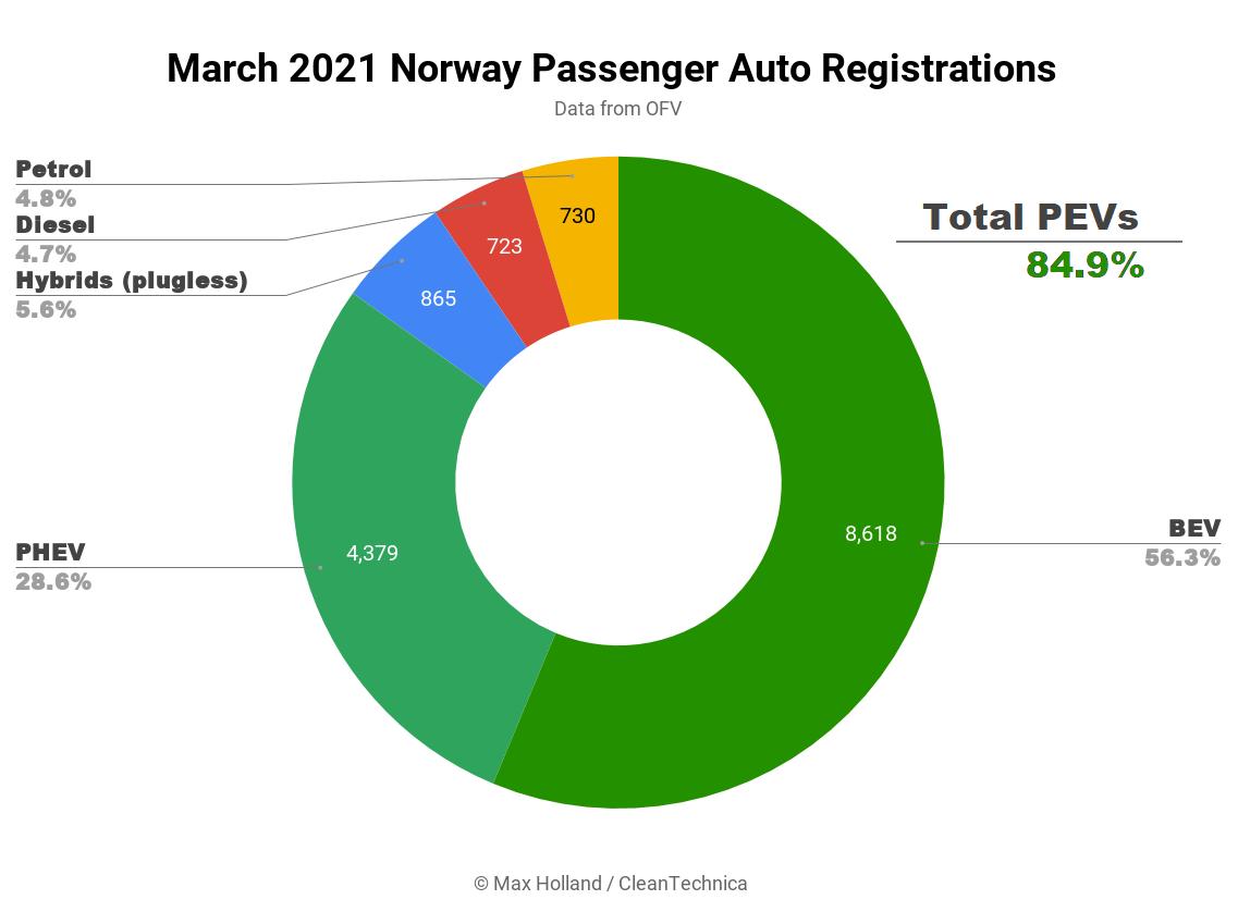 Распределение норвежского рынка автомобилей