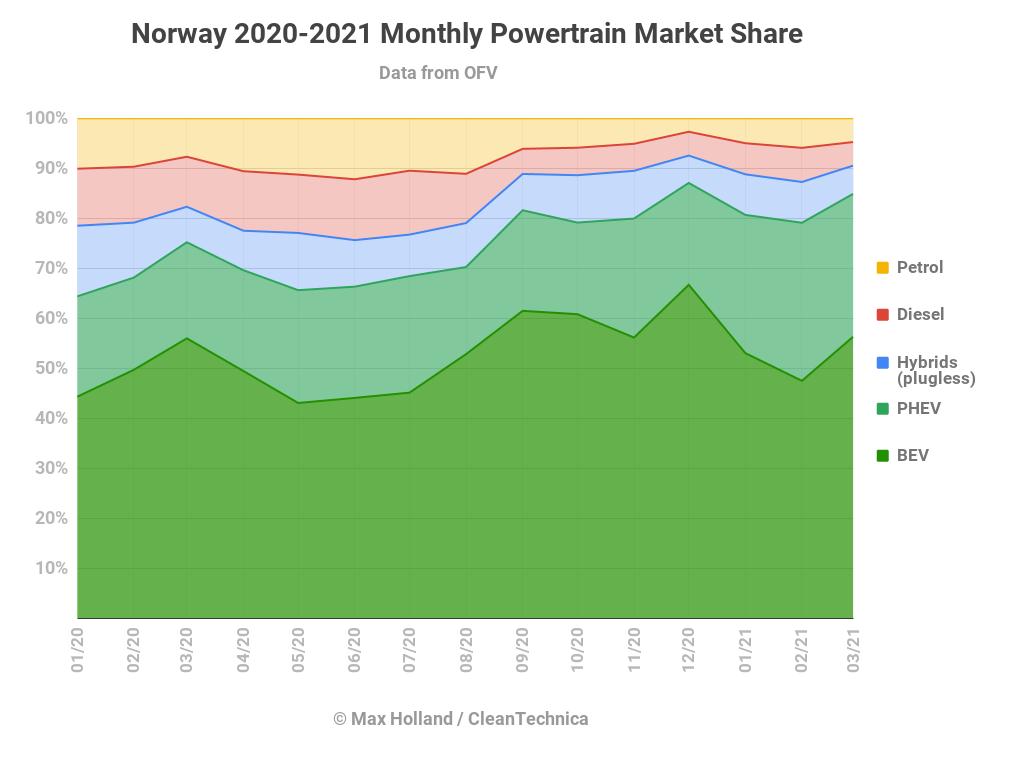 Хронология развития доли рынка силовых агрегатов с начала 2020