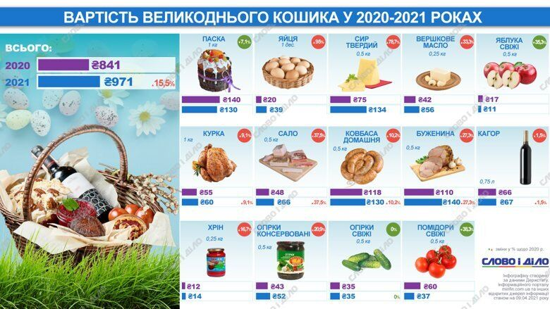 """""""Пасхальная корзина"""" в 2020 и 2021 годах"""