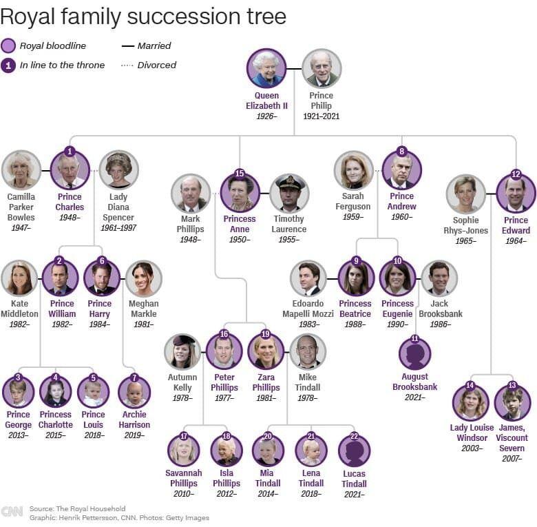 Генеалогическое древо королевской семьи.