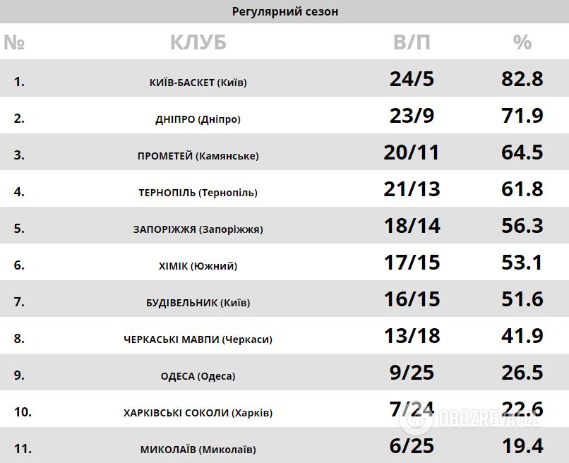 Турнирная таблица Суперлиги Париматч.