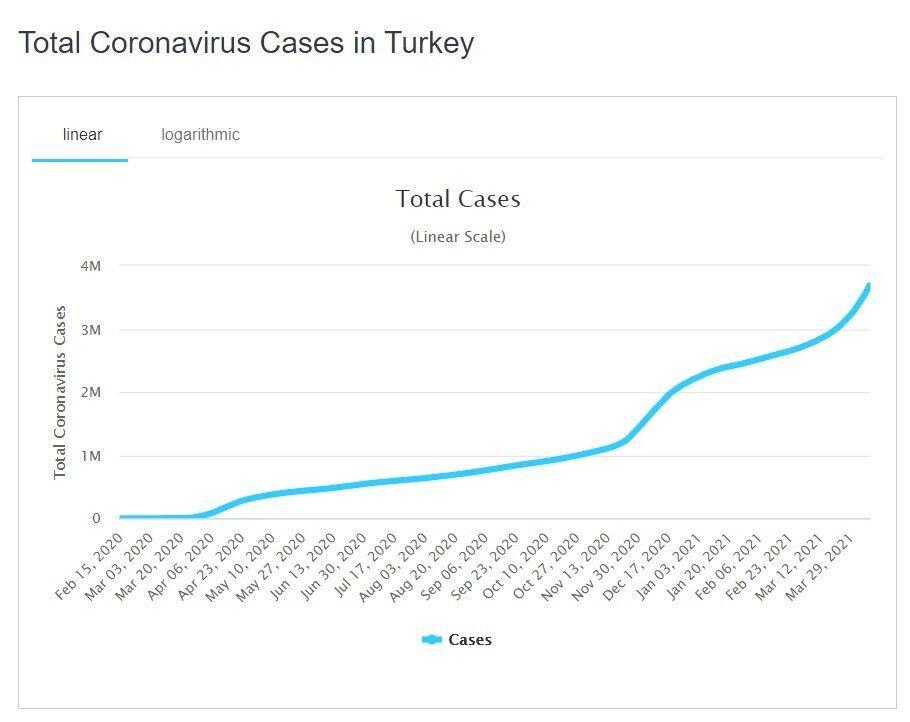 Рост заболеваемости коронавирусом в Турции