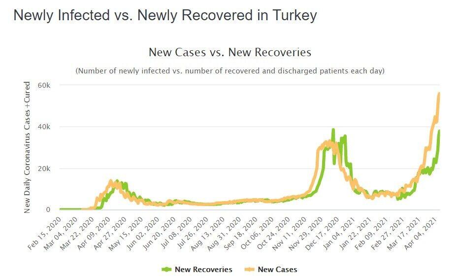 Количество ежедневных заражений COVID-19 в Турции превышает показатель выздоровлений