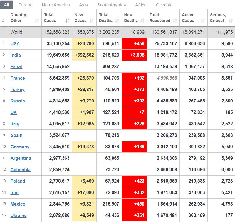Рейтинг стран по новым случаям COVID-19.