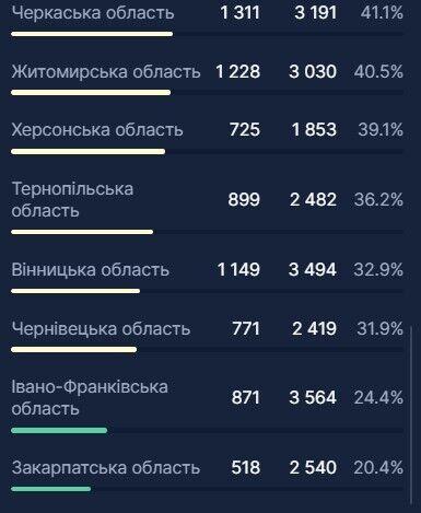 В Україні ще 3 тис. осіб потрапили до лікарень через COVID-19: де місць найменше