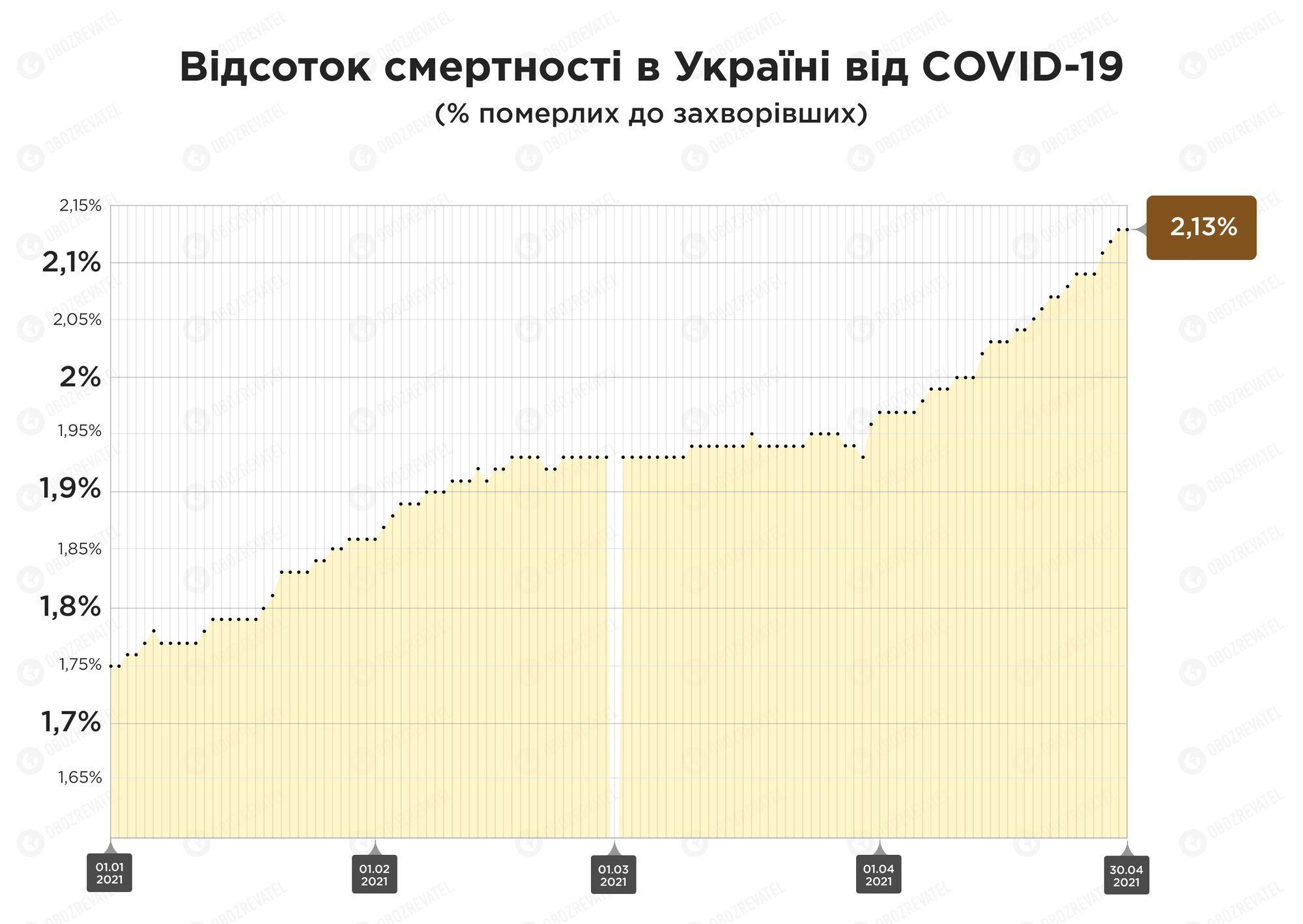 До піку епідемії в Україні показник летальності був на рівні 1,9%, зараз він становить 2,1%