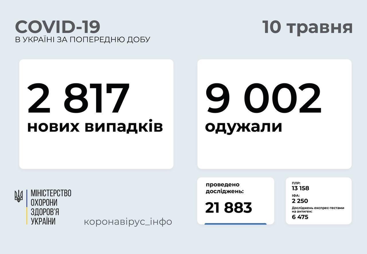 В Украине за сутки от COVID-19 выздоровели более 9 тысяч человек