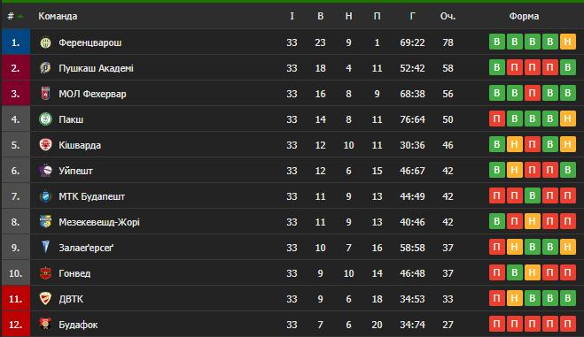 Таблица чемпионата Венгрии