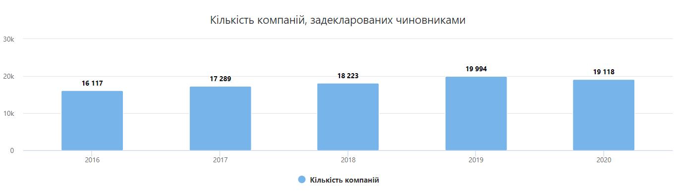 В Украине резко выросло количество компаний, связанных с чиновниками