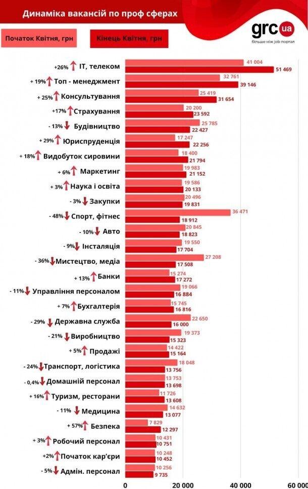 Зарплаты в Украине упали после локдауна: кто пострадал больше всего