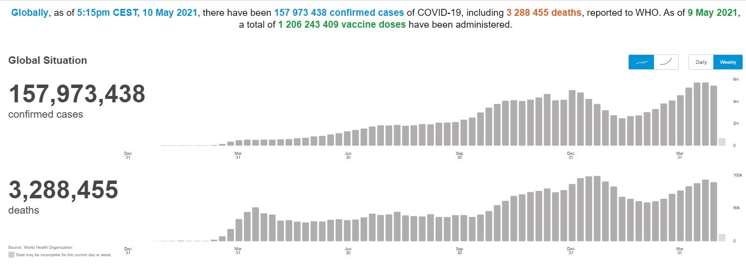Статистика заболеваемости по COVID-19