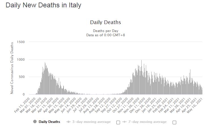 Динаміка зафіксованих смертей від коронавірусу