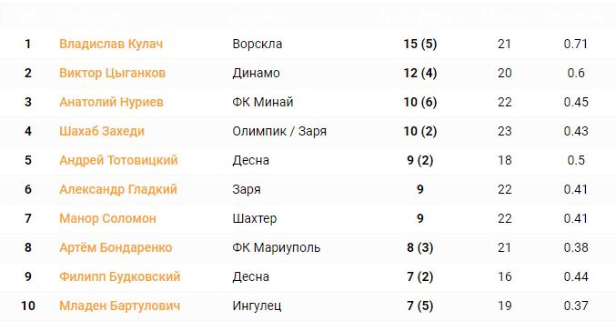 Список бомбардиров УПЛ сезона 20/21