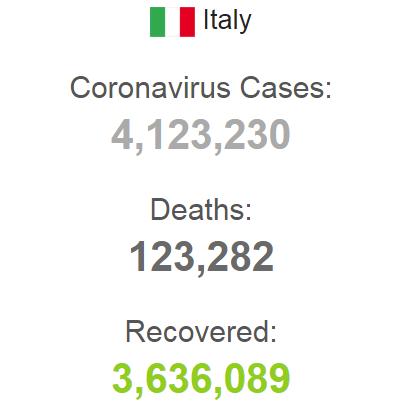 Статистика щодо COVID-19 в Італії на 11 травня