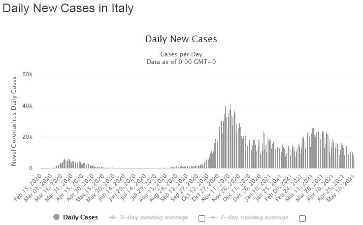 Кількість випадків інфікування, виявлених за день