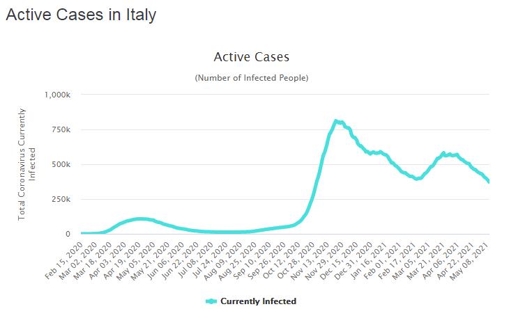 Динаміка активних випадків в Італії