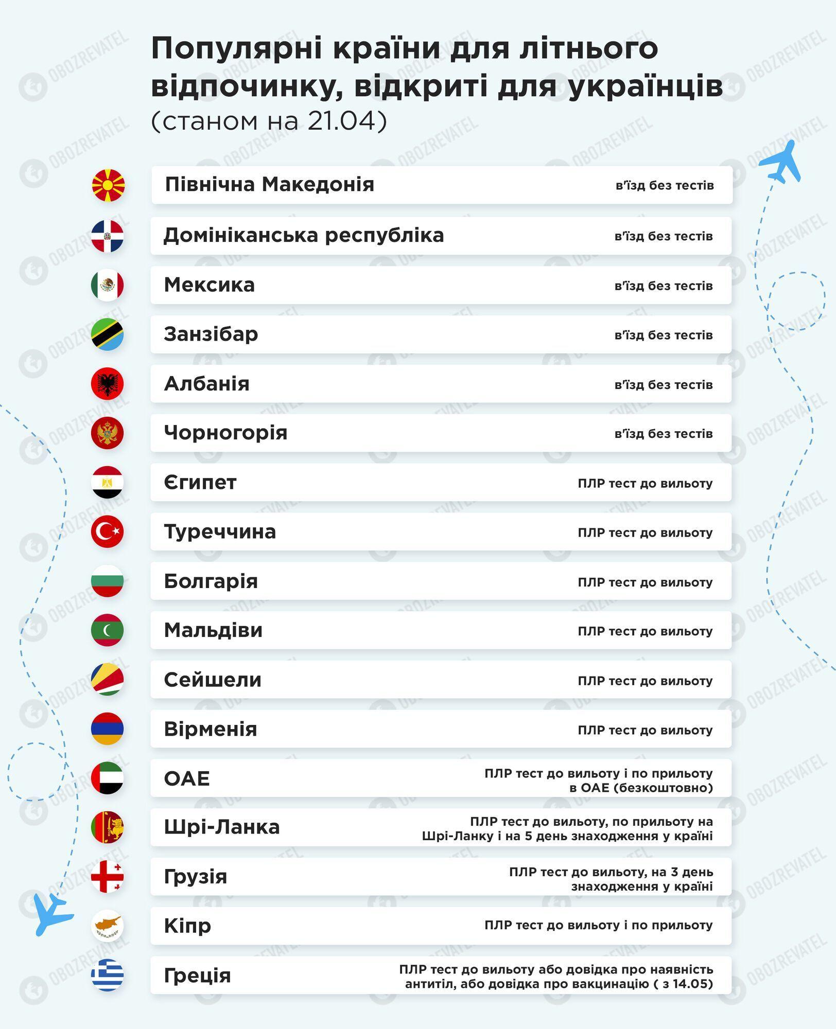 Перелік відкритих країн для українських туристів цього літа