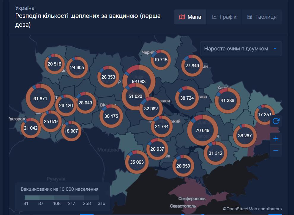 За весь час прищеплювальної кампанії в Україні вакцинували 865 000 осіб