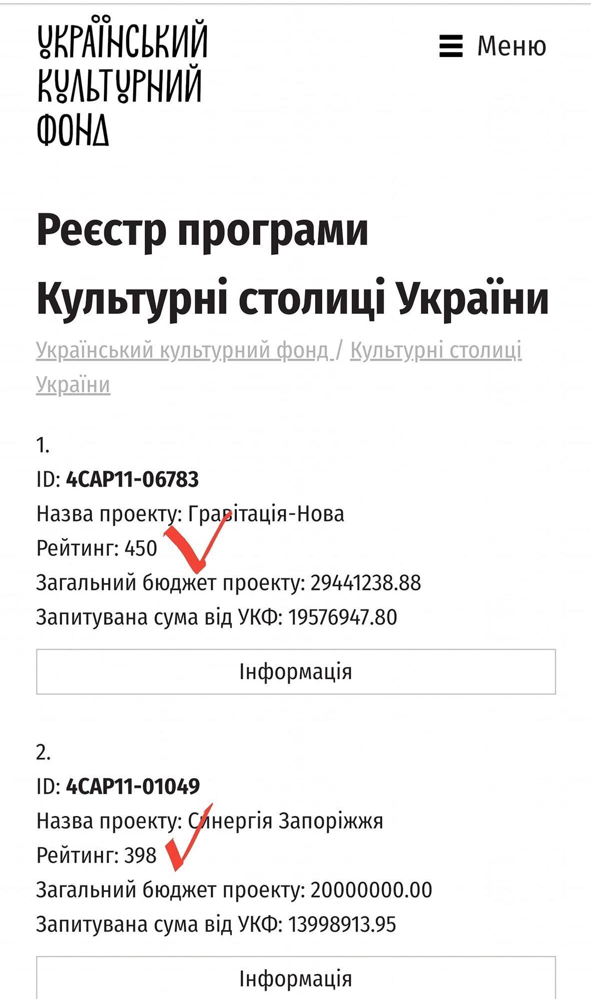 """У заявки Днепра """"Гравітація-Нова"""" – 450 баллов"""