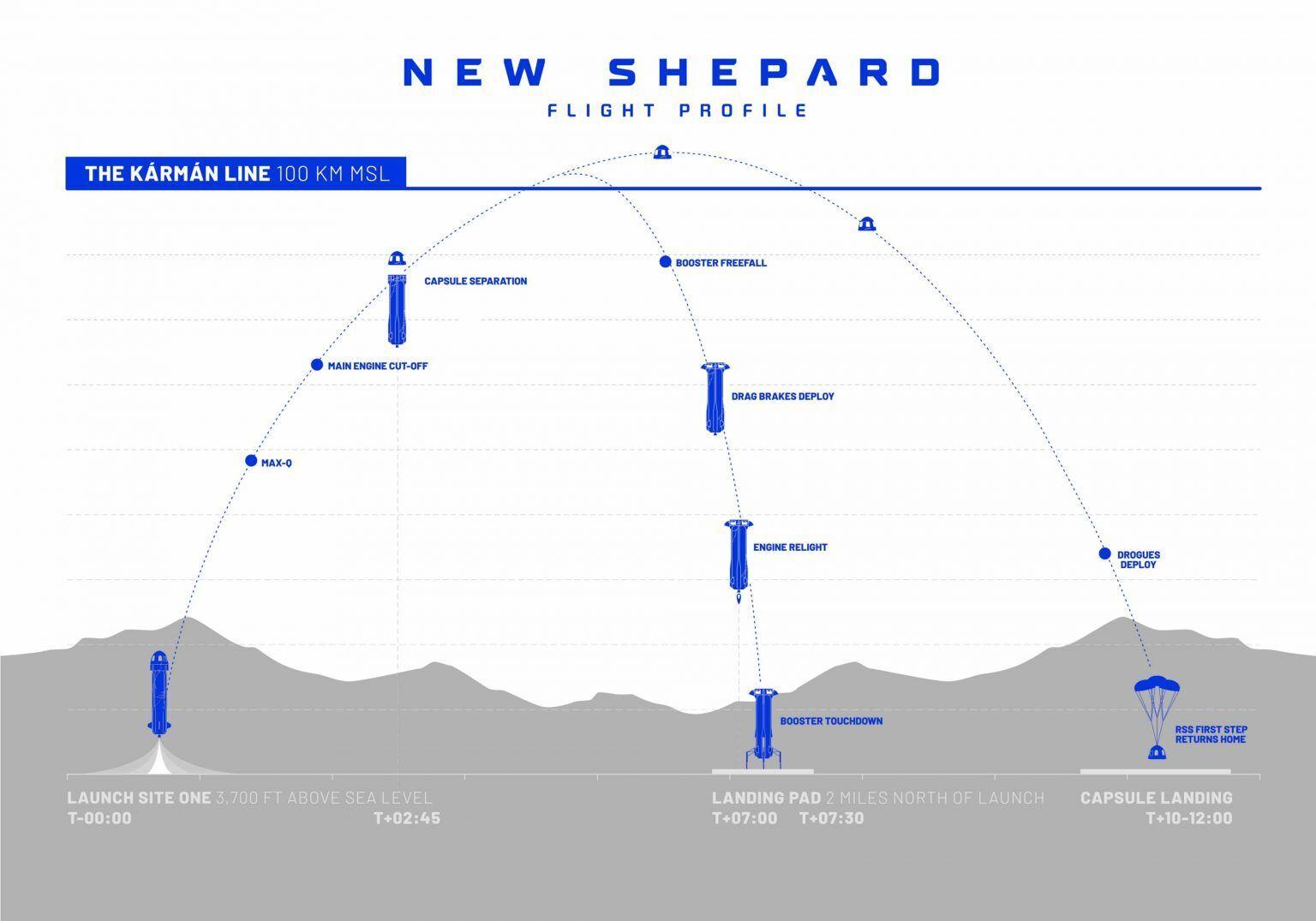 Маршрут польоту New Shepard