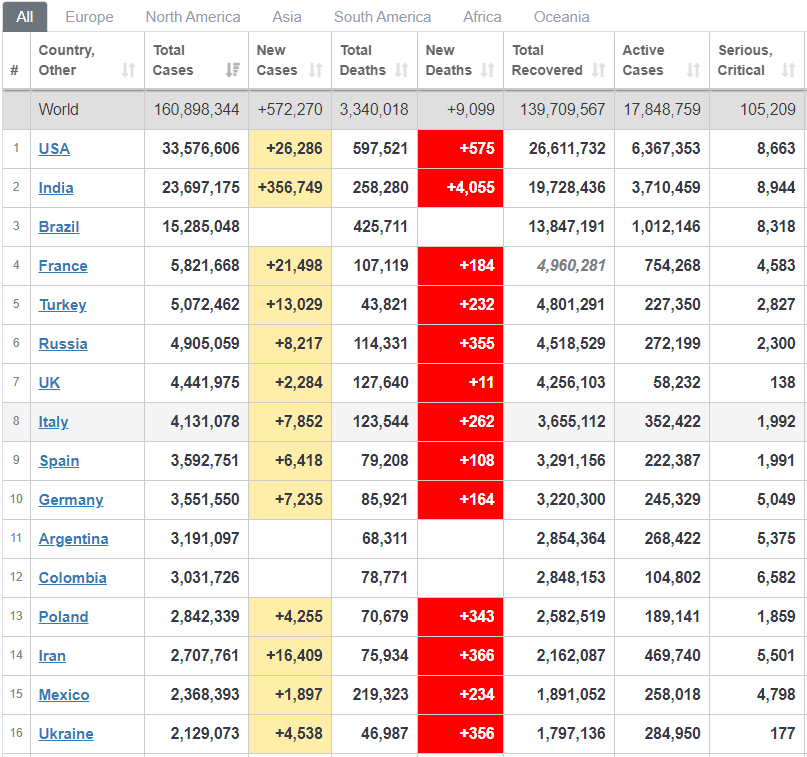 Рейтинг стран по распространению вируса.