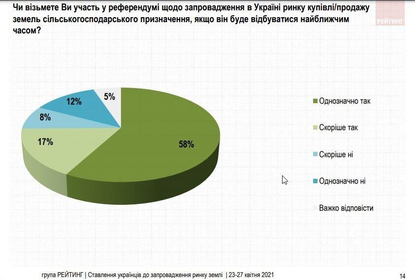 58% громадян однозначно готові взяти у такому референдумі участь